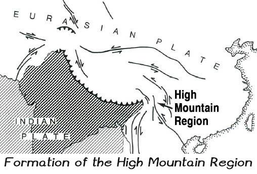 High Mountain Region