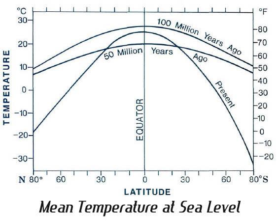 Mean Sea-Level Temperature